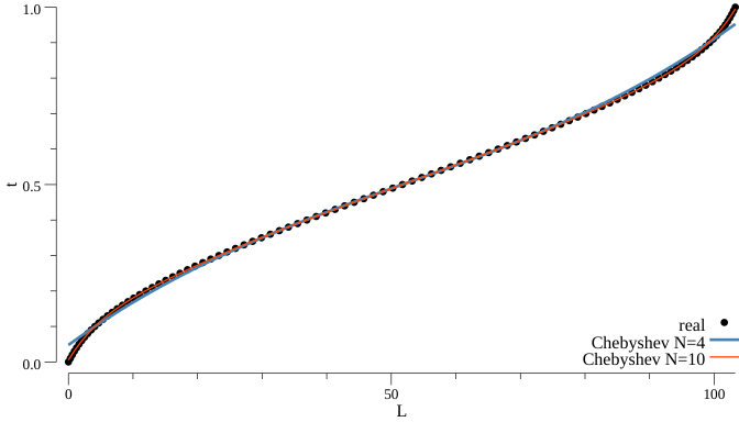 Chebyshev inverse length function