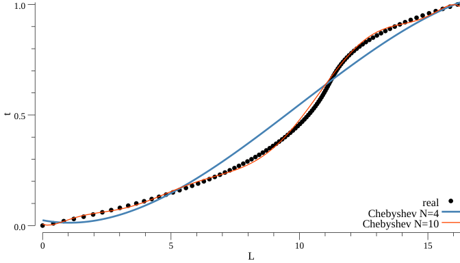 Chebyshev inverse length function with inflection points