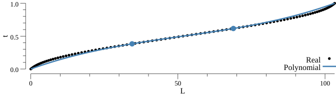 Inverse length function